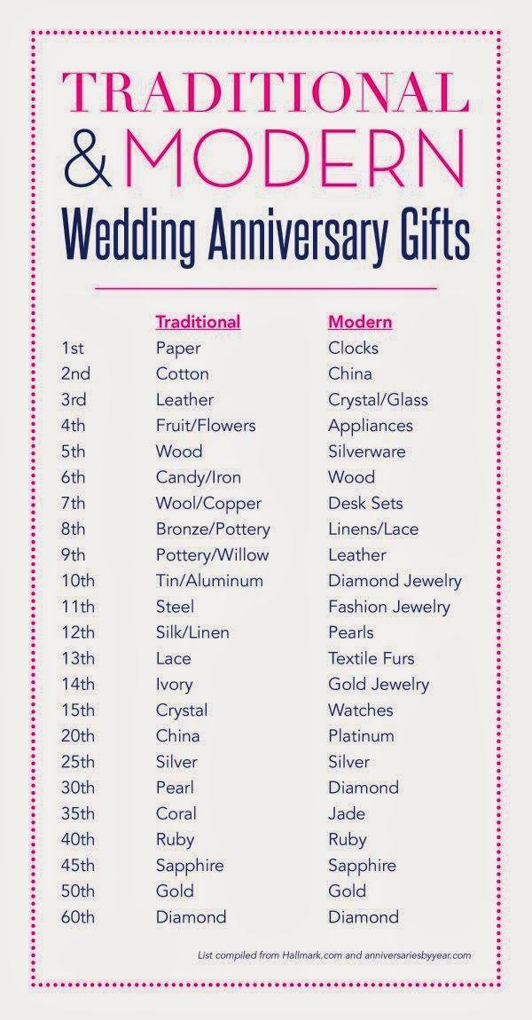 3 Year Wedding Anniversary Gift Ideas For Him  Best 25 3rd year anniversary ts for him ideas on