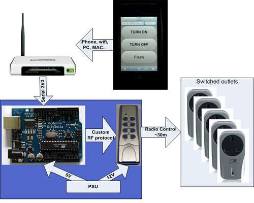 Home Automation DIY  DIY Home Automation using a Cheap Router Hacked Gad s