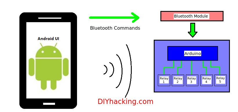 Home Automation DIY  DIY Android Home Automation with free Smartphone