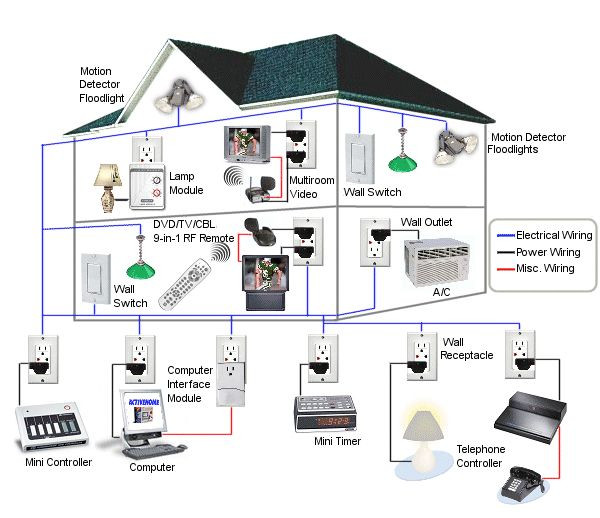 Home Automation DIY  17 Best ideas about Arduino Home Automation on Pinterest