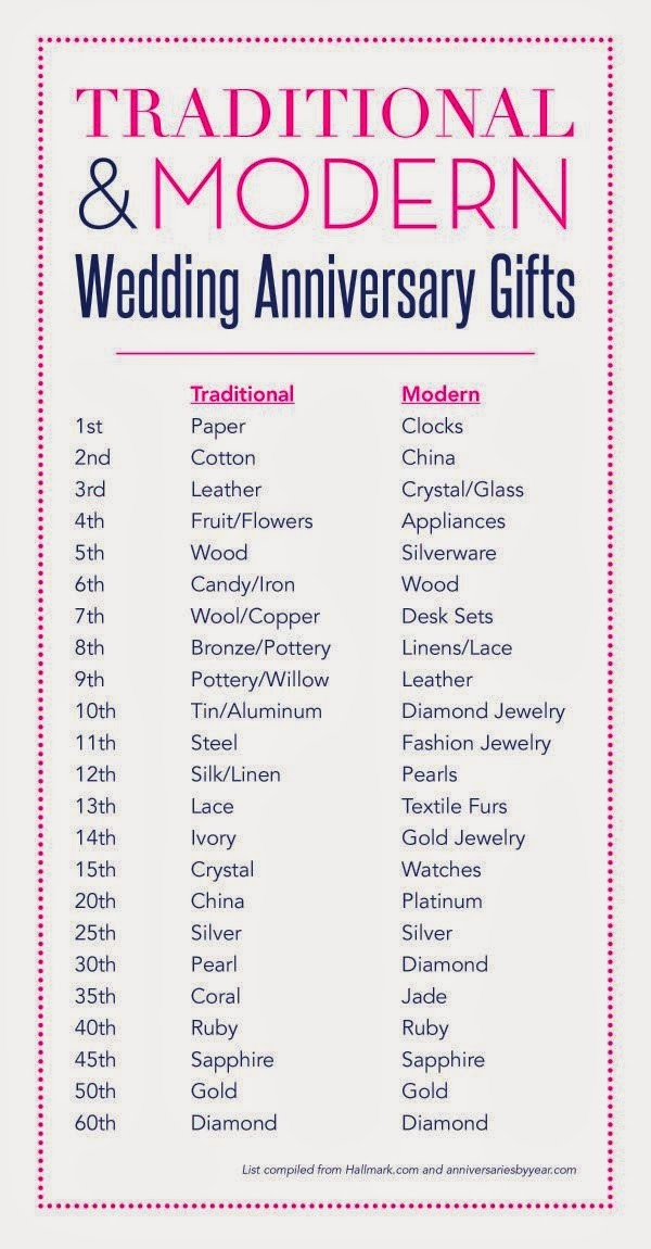 2Nd Wedding Anniversary Gift Ideas  A Lovely Life Indeed Second Anniversary Gift Guide